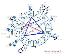 French sky chart/fixed signs