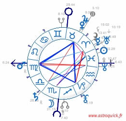 French sky chart/fixed ascendant